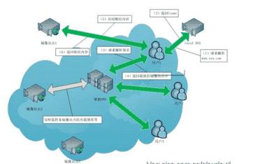 DNS原理-智能DNS服务器搭建-DSN安全