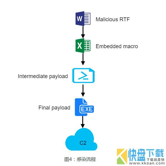 远控木马家族 NetWiredRC解析