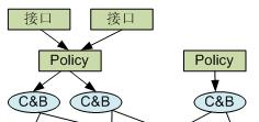 华为路由器设备接口、流策略、流动作、流分类、ACL之间的关系
