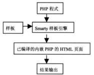 常用PHP模板视图引擎的介绍
