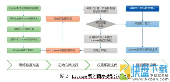 基于凸函数迭代学习的无线网络License资源调度研究