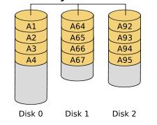 LSI芯片Raid卡一块硬盘显示红色Offline(或者Failed)