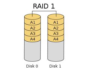 LSI系列芯片Raid卡配置raid1管理方法