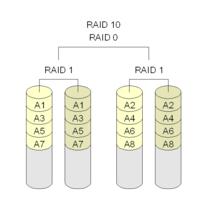 LSI系列芯片Raid卡配置raid10管理方法