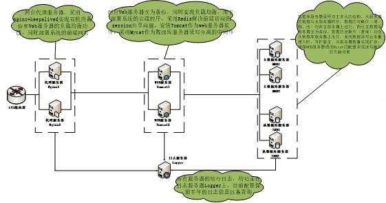 分布式系统环境的搭建部署