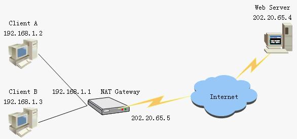 linux iptables和firewall-cmd实现nat转发配置