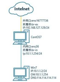 使用centos7防火墙firewall实现端口映射,实现远程内网3389桌面