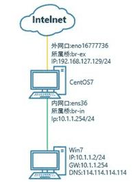 centos防火墙中使用NAT(PREROUTING 和 POSTROUTING)进行地址转换