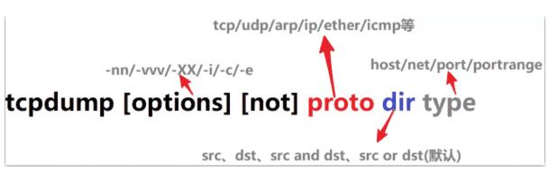 tcpdump命令格式及参数详细教程