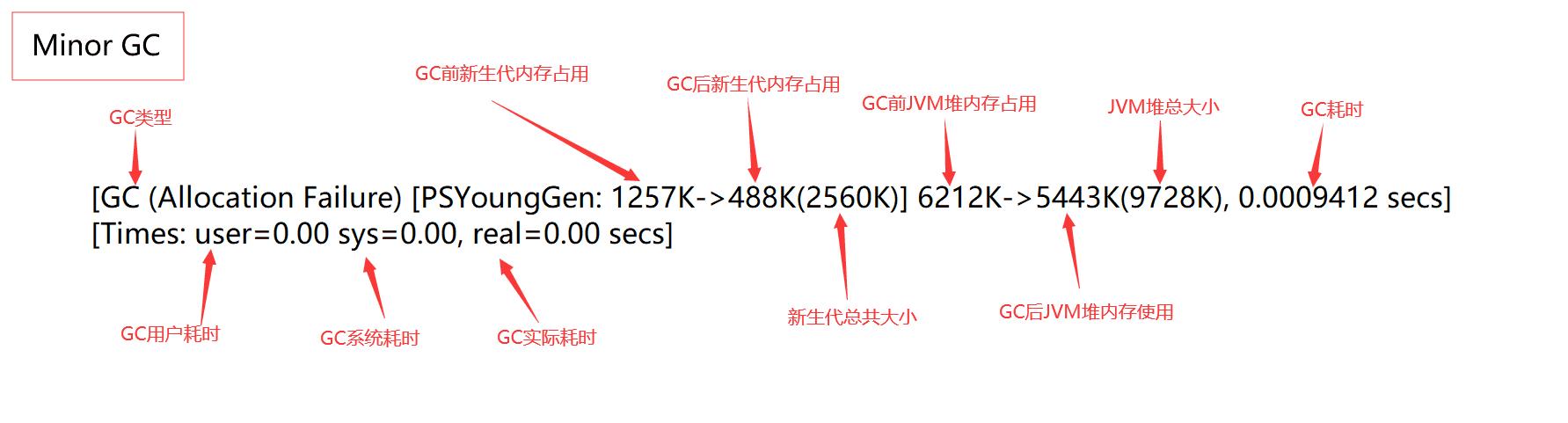 JVM之垃圾回收算法详解