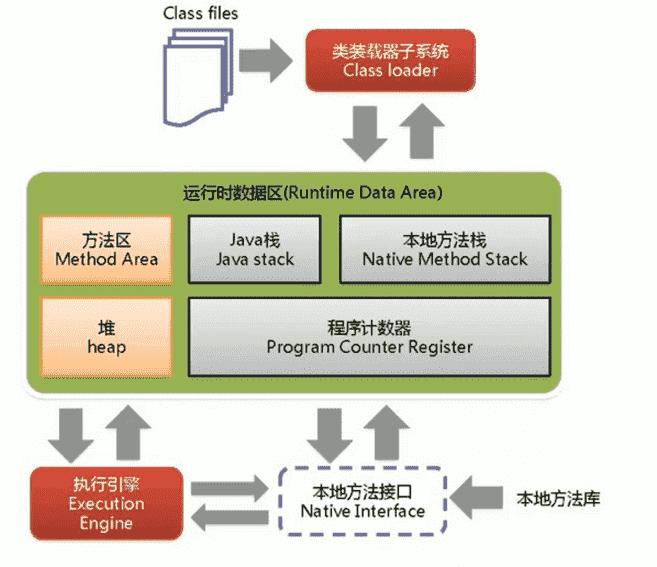 详解JVM体系结构图和JVM之类加载器