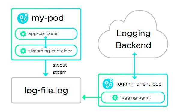 Docker日志部分记录存储的5种方法