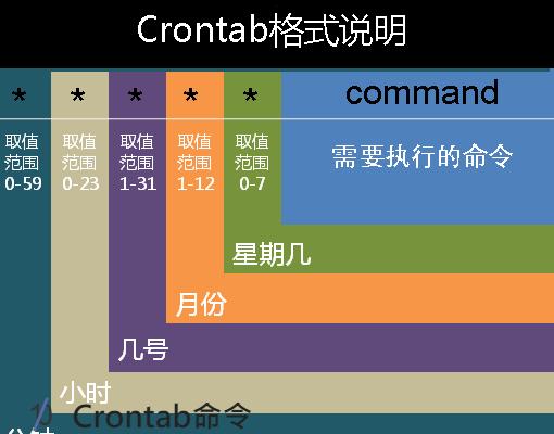crontab计划任务被误删如何恢复