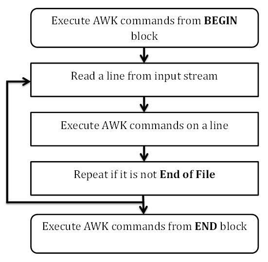 AWK分析nginx访问日志