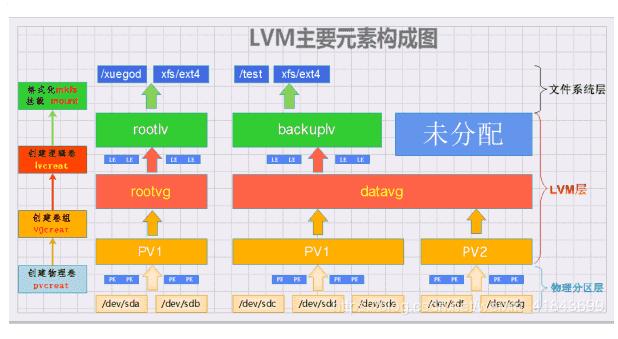 LVM 逻辑卷基本操作命令