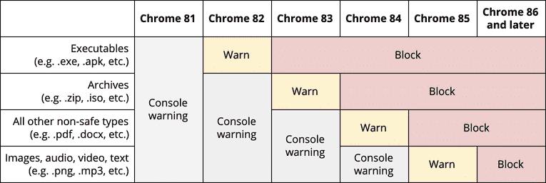 Chrome 将逐步阻止浏览器中的混合内容下载 什么是混合内容?