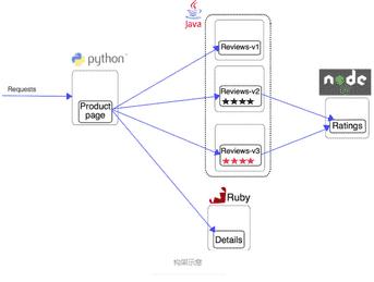 大型微服务系统管理工具Istio 1.4.4 发布