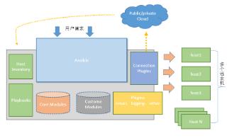 CentOS 7部署自动化运维工具Ansible