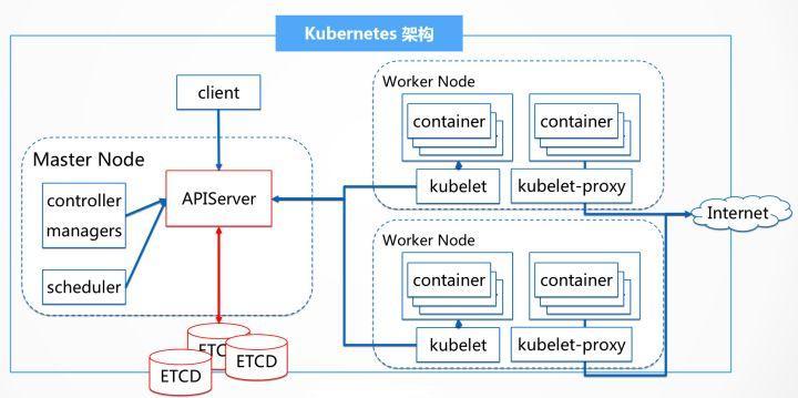 Kubernetes容器集群管理系统性能测试实践
