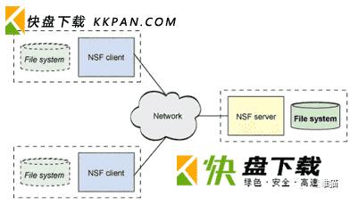 NFS服务器实战