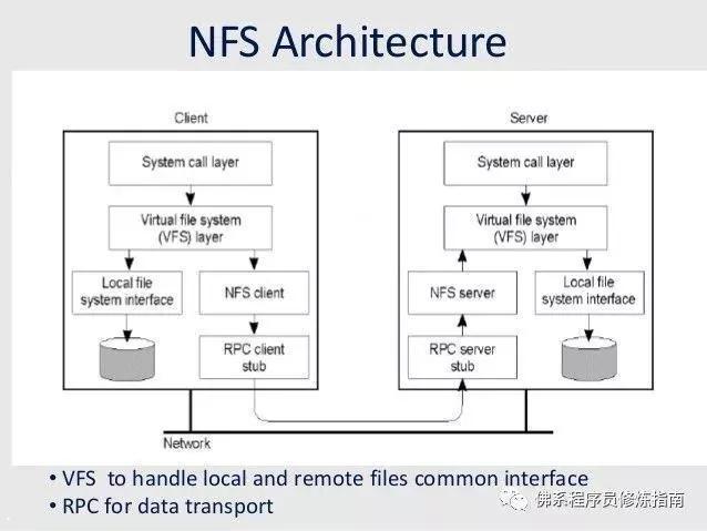 CentOS 6安装配置 NFS目录共享教程