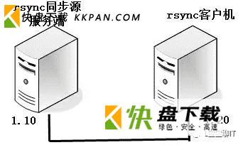 rsync远程同步软件基本配置与使用