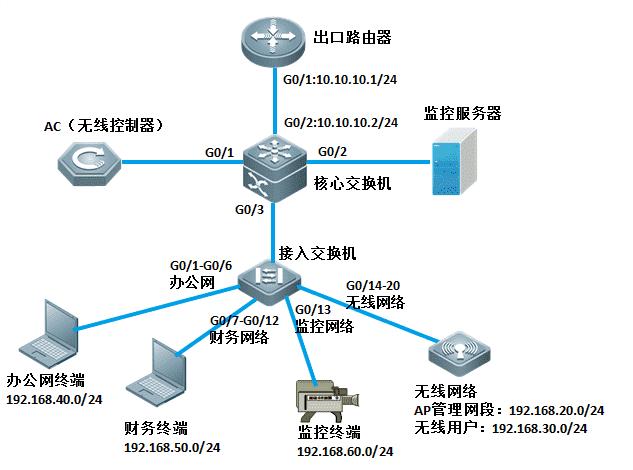 完整版锐捷交换机局域网组网案例