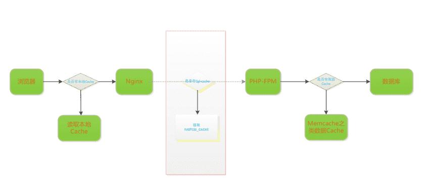 Nginx利用fastcgi_cache缓存php页面提升访问速度