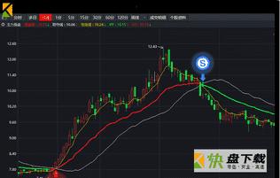 天狼50炒股软件官网 v2.0