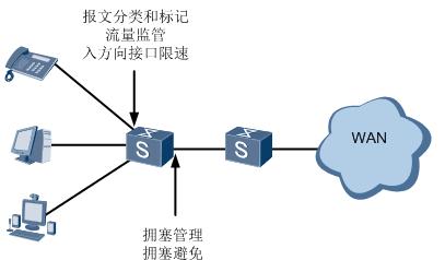 QoS是什么  基于DiffServ模型的QoS组成