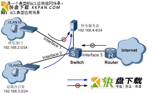 华为设备ACL主要应用在QoS、路由过滤、用户接入的开篇理解