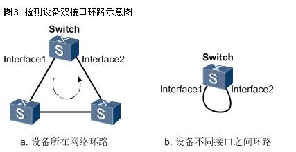 华为(H3C)交换机环路怎么排查,如何解决交换机环路问题